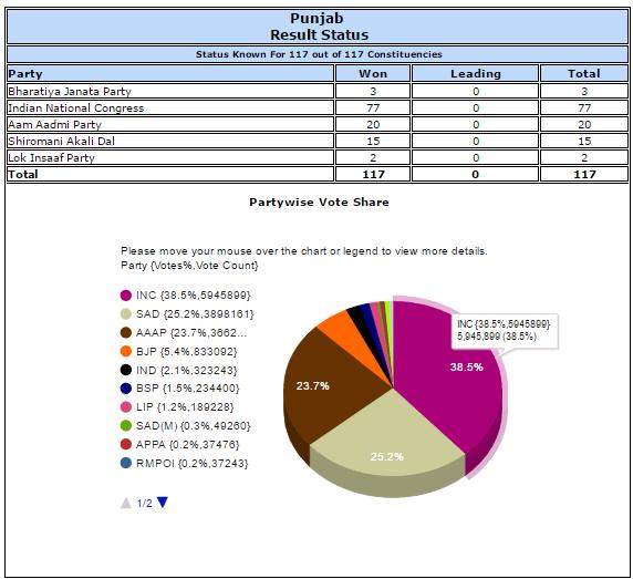 Punjab results