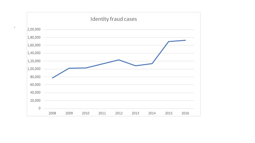 identity theft chart