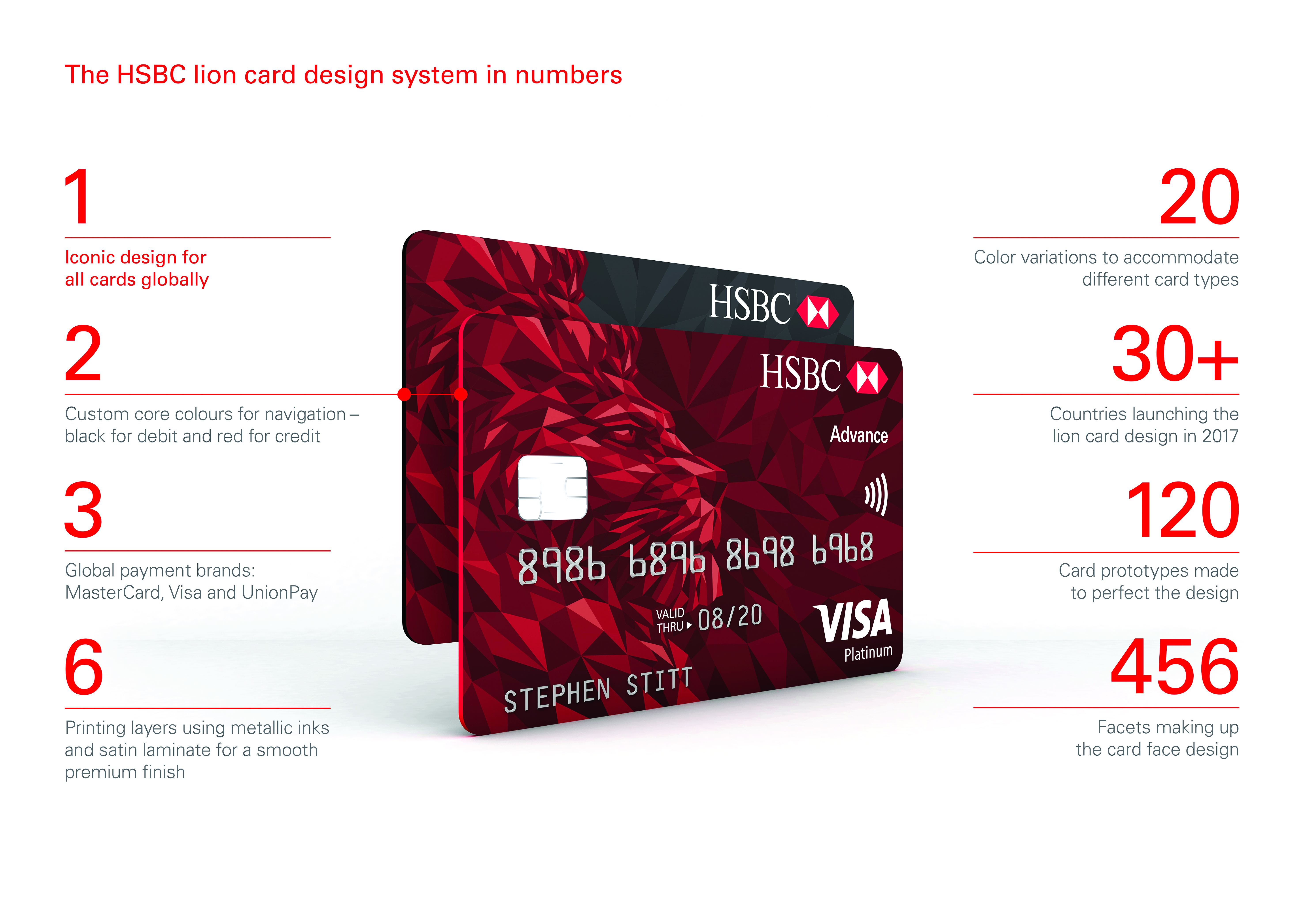 hsbc collaborates with shift to upgrade all its card designs