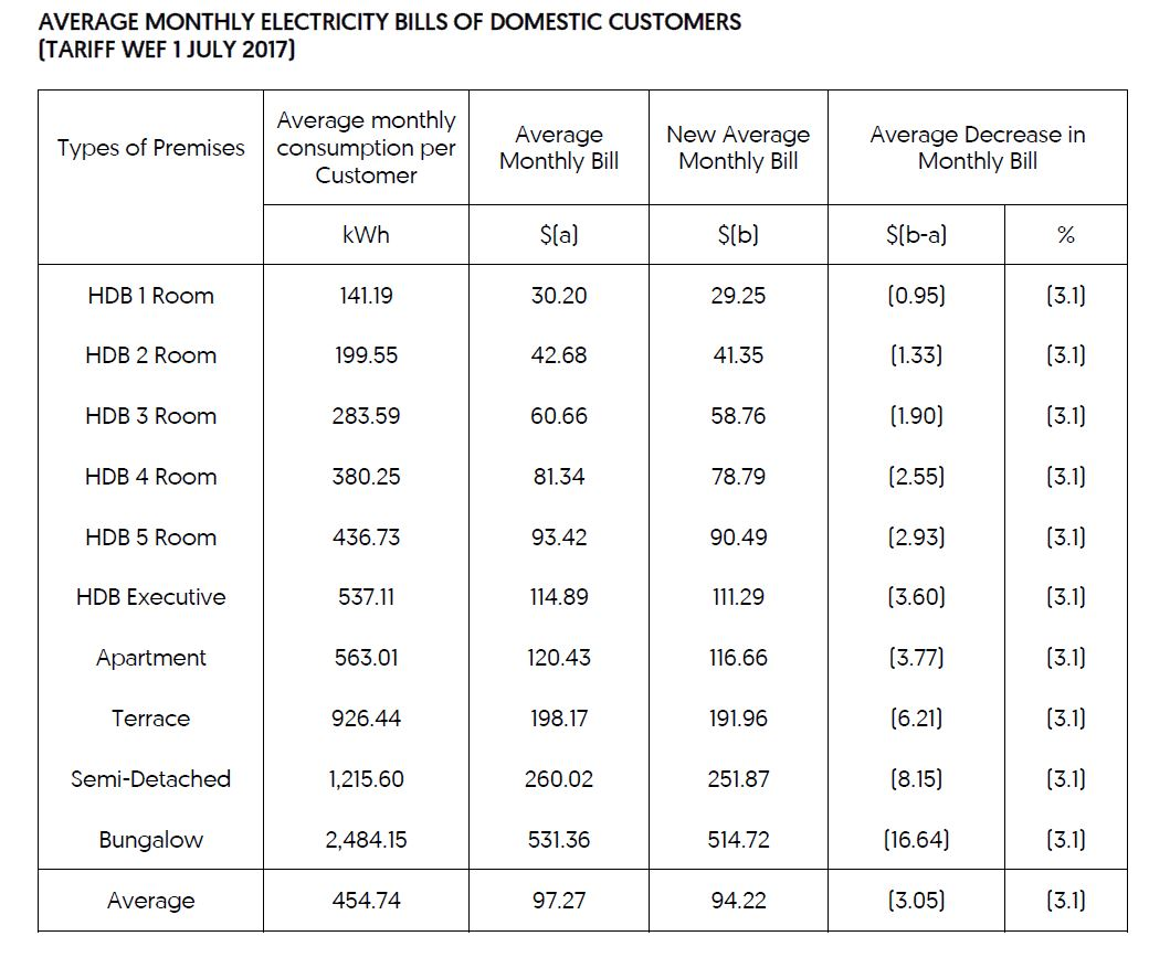 Electricity bill chart.