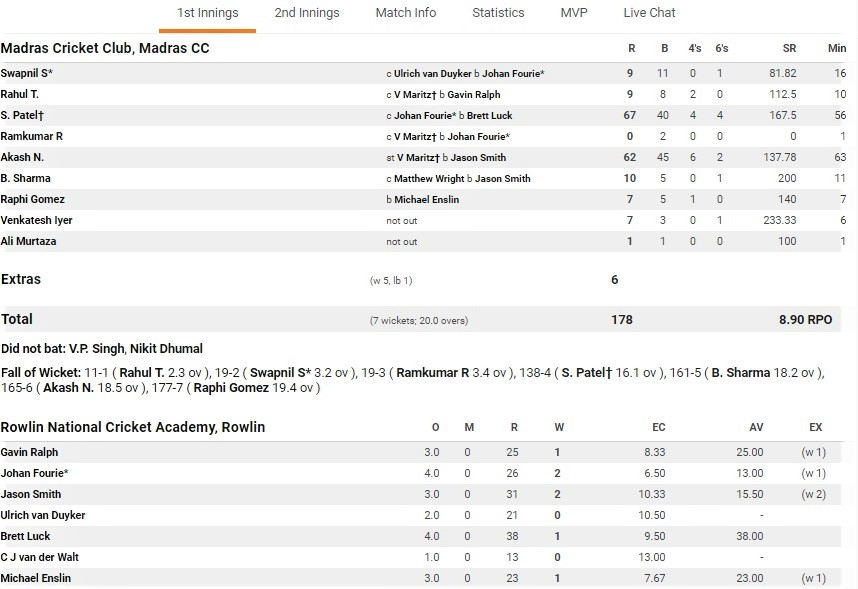 Madras innings scorecard.