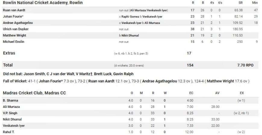 Rowlin innings scorecard.