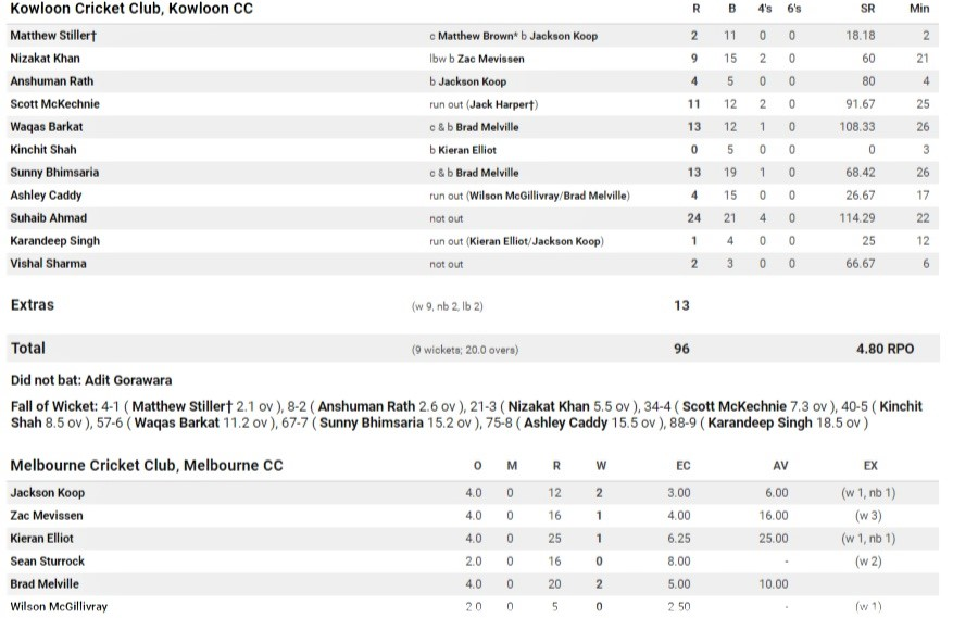 First innings scorecard.