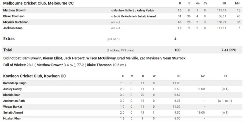 Second innings scorecard.