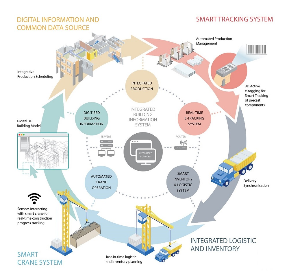 Smart Integrated Construction System