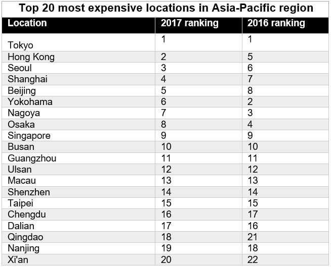 Singapore drops out of the top 20 most expensive locations for the first time since 2014: ECA International