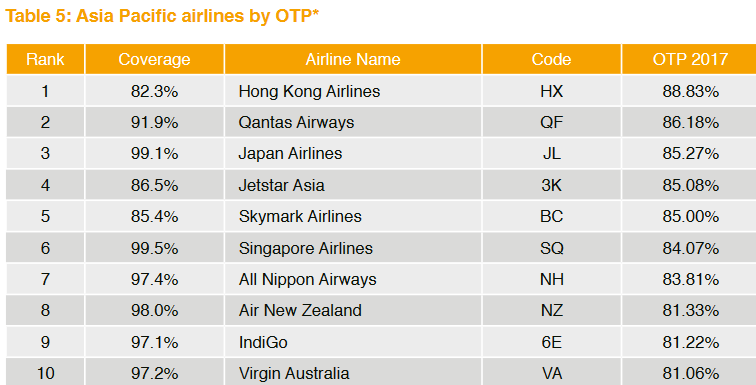 Global on-time punctuality rankings