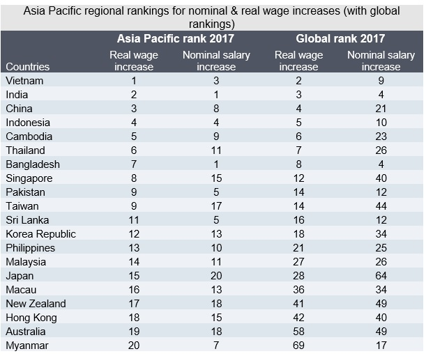 Singaporeans To See 2 9 Higher Real Wage Increases In 2017