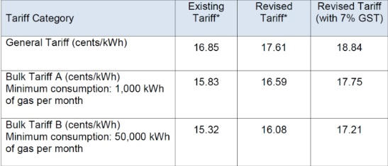 gas tarriff chart