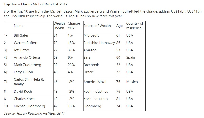A list of the top 10 richest people in the world.