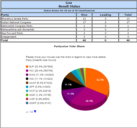 Goa result