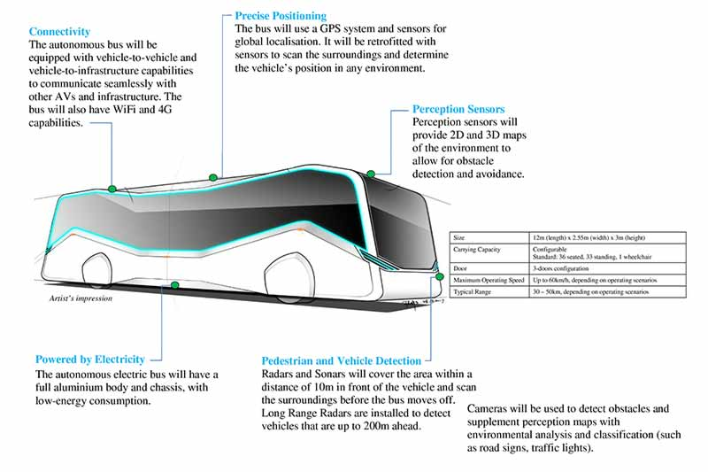 Prototype of driverless bus