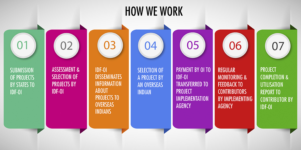 Seven steps to utilisation of donation sent by overseas Indian for developmental project in India