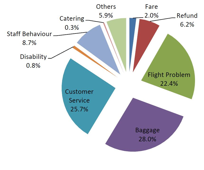 Various reasons of passenger complaints
