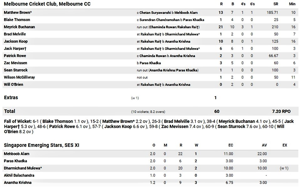 Second innings.
