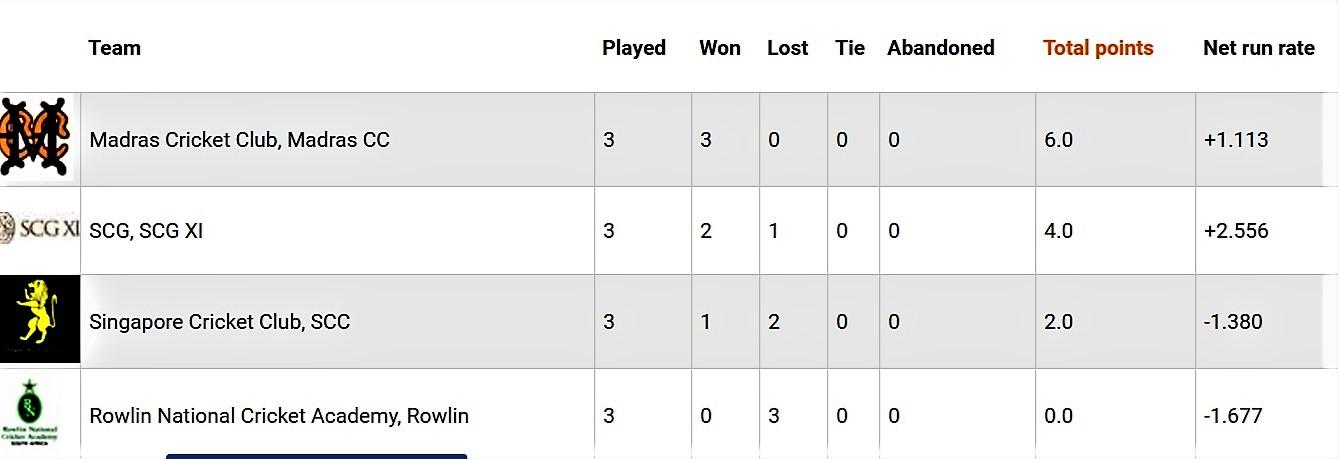 Final standings.