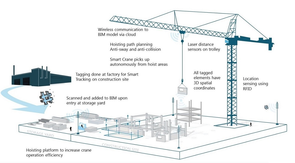 Smart crane