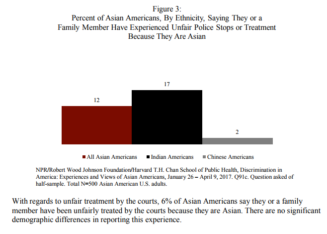 Indian-American survey.