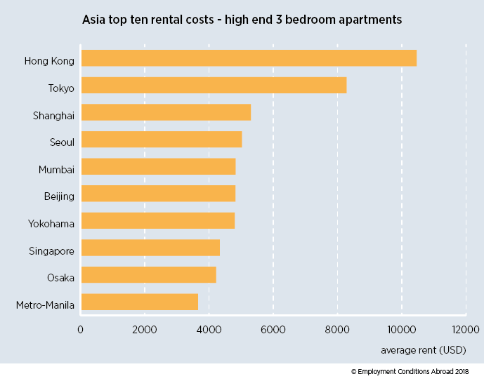 The graph is showing Asia's top ten list of cities with rentals costs of high-end three-bedroom apartments.