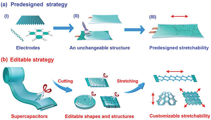 Illustration on the differences between traditional and new ways of manufacturing supercapacitors. Photo courtesy: NTU