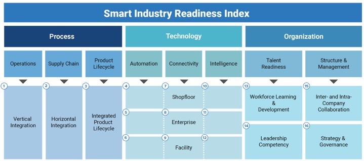 Overview of the Smart Industry Readiness Index.