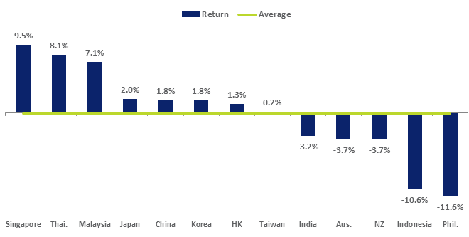The FTSE Singapore Index (with 32 constituents) generated a USD total return of 9.5%.