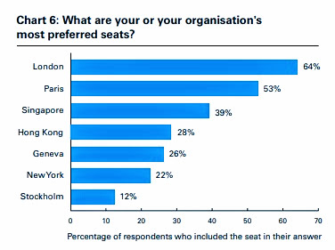 QMUL International Arbitration Survey