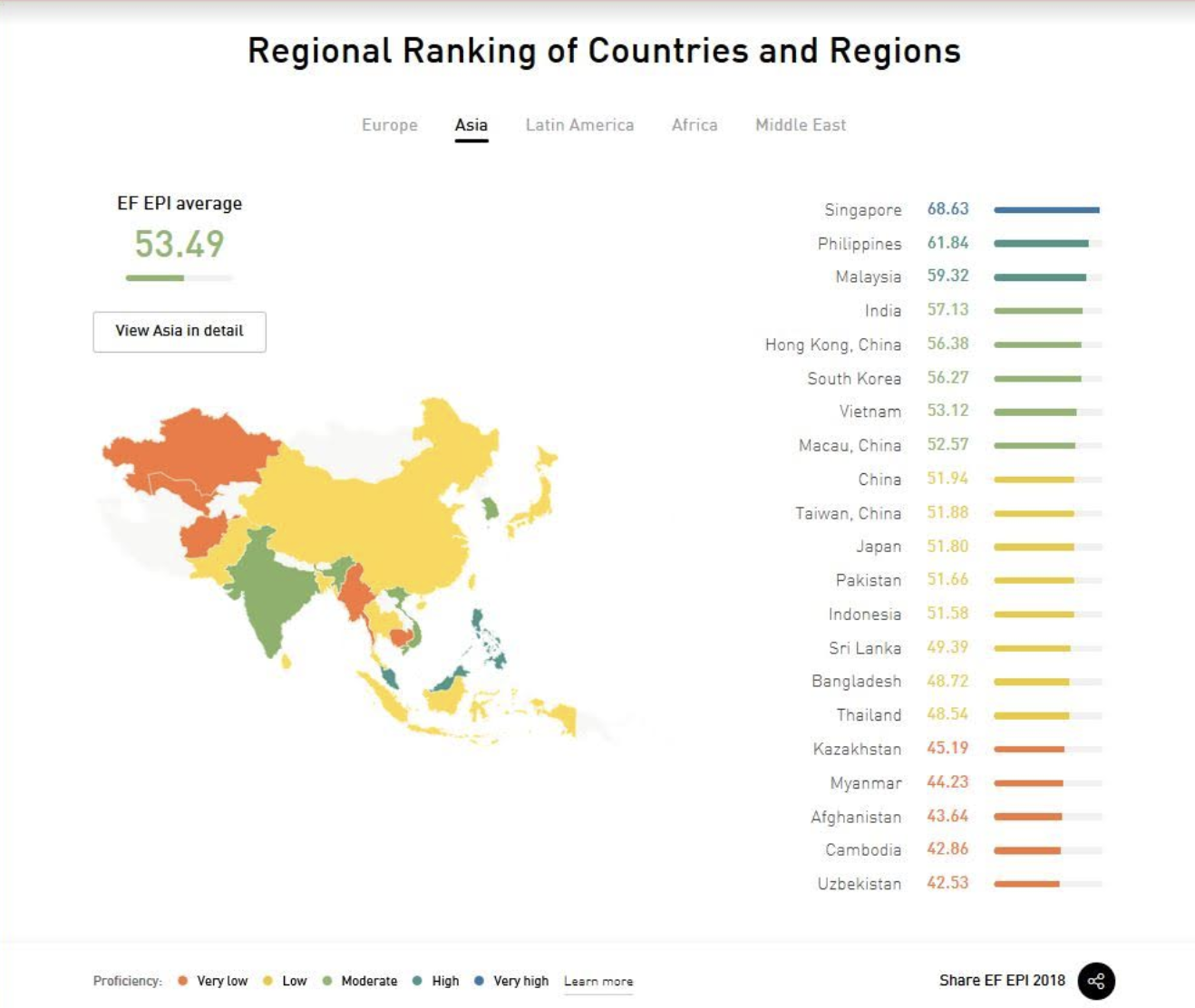 Singapore tops in Asia with 68.43 score in English skills. Graphics courtesy: EF EPI