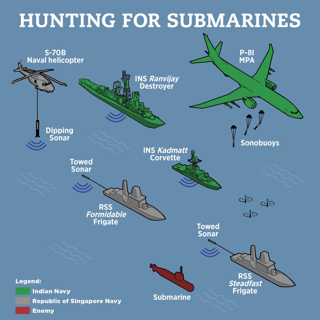 Hunting submarines – schema of formations of RSN and the Indian Navy at this year's Singapore-India maritime Bilateral Exercise, SIMBEX, at India's Tri-Services Command, Port Blair. (Graphics courtesy: Ministry of Defence, Singapore