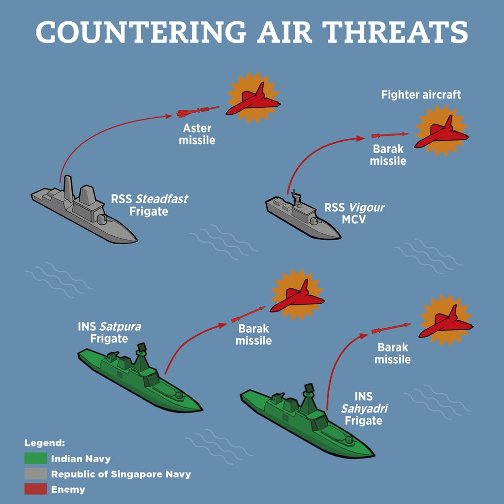 Countering air threats  – schema of formations of RSN and the Indian Navy at this year's Singapore-India maritime Bilateral Exercise, SIMBEX, at India's Tri-Services Command, Port Blair. (Graphics courtesy: Ministry of Defence, Singapore