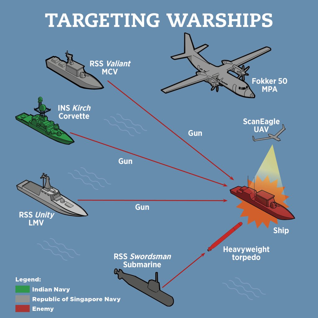 Targeting enemy warships – schema of formations of RSN and the Indian Navy at this year's Singapore-India maritime Bilateral Exercise, SIMBEX, at India's Tri-Services Command, Port Blair. (Graphics courtesy: Ministry of Defence, Singapore