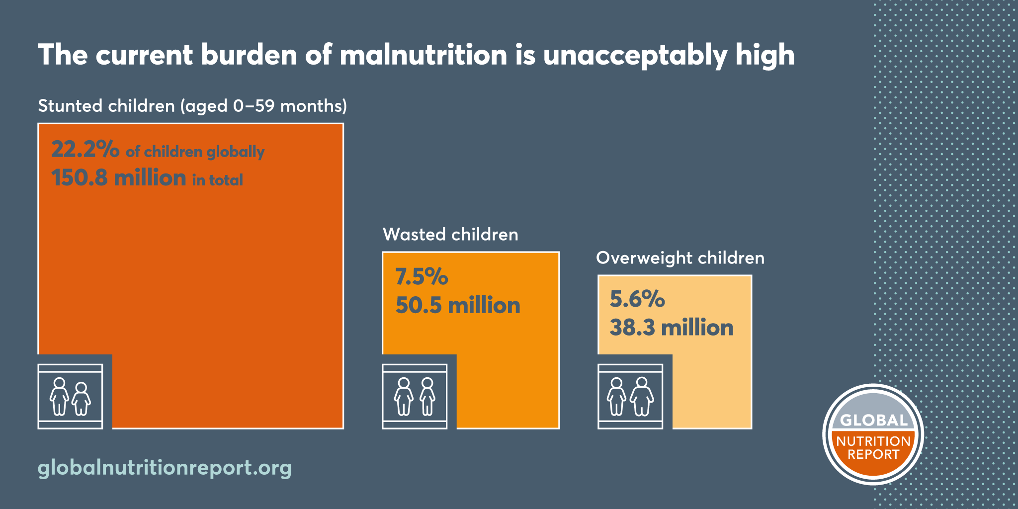 Photo courtesy: Global Nutrition Report
