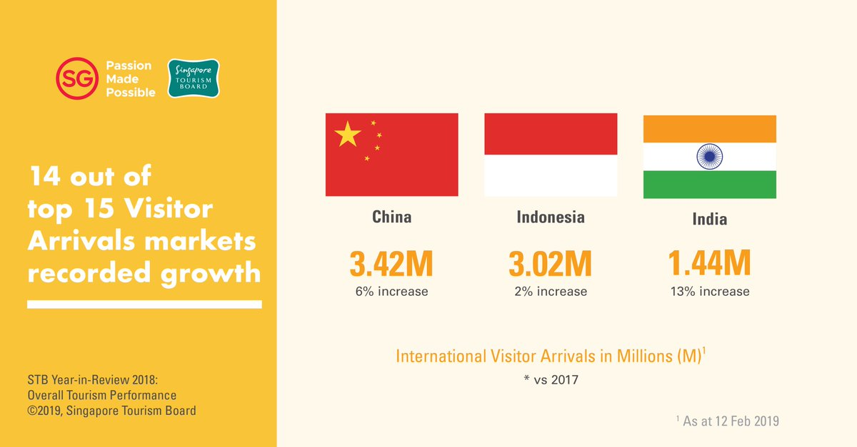 China, Indonesia and India continued to be the top three contributing markets for visitor arrivals to Singapore. Photo courtesy: Twitter@STB_sg