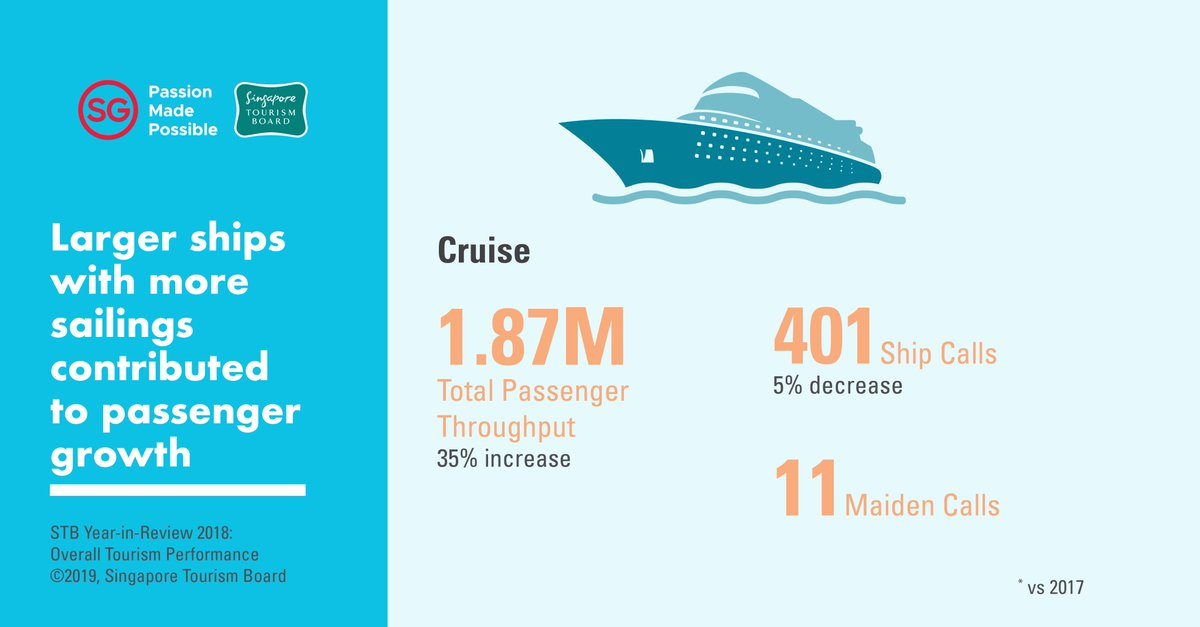 2018 was a strong year for the cruise industry, with total passenger throughput at a high of 1.87 million – a 35 per cent increase from 2017.  Photo courtesy: Twitter@STB_sg