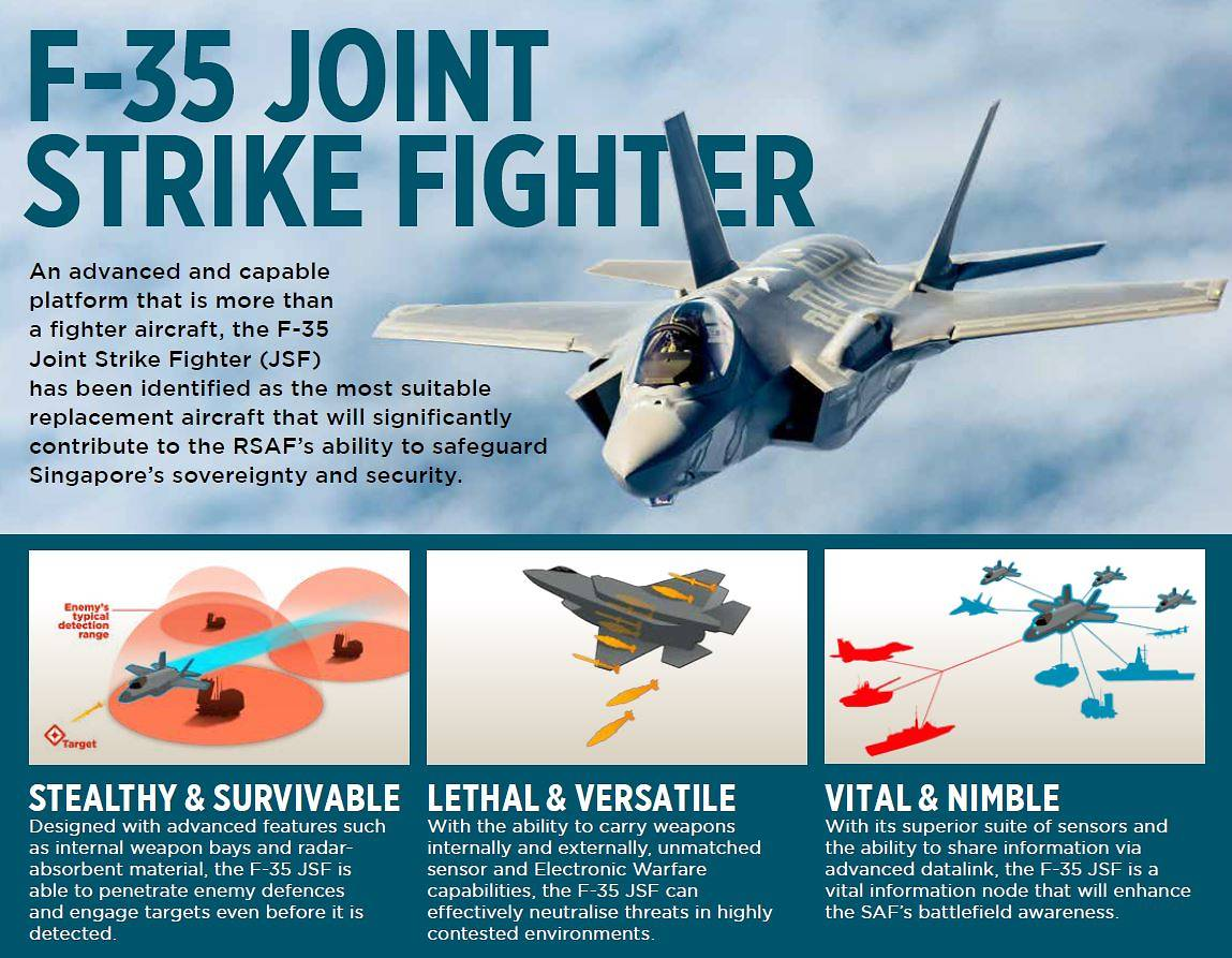 F-35 fighter jets boast some of the latest stealth, networking and sensing capabilities. Photo courtesy: MINDEF