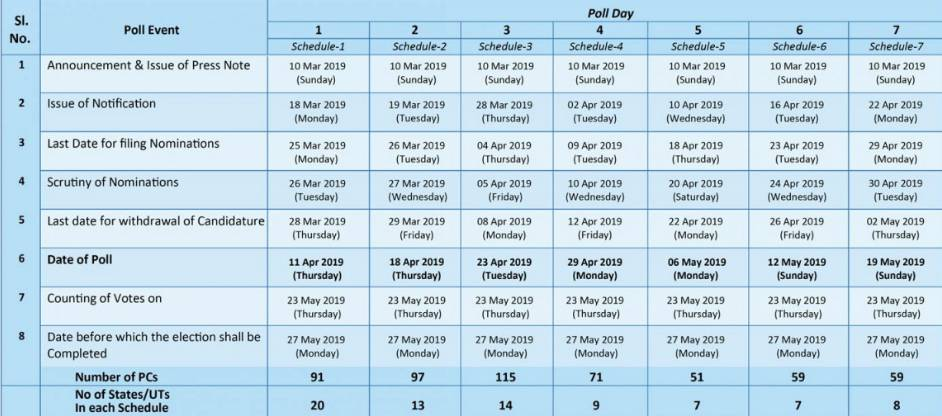 Important dates in run up to Lok Sabha Elections 2019. Graphic courtesy: ECI