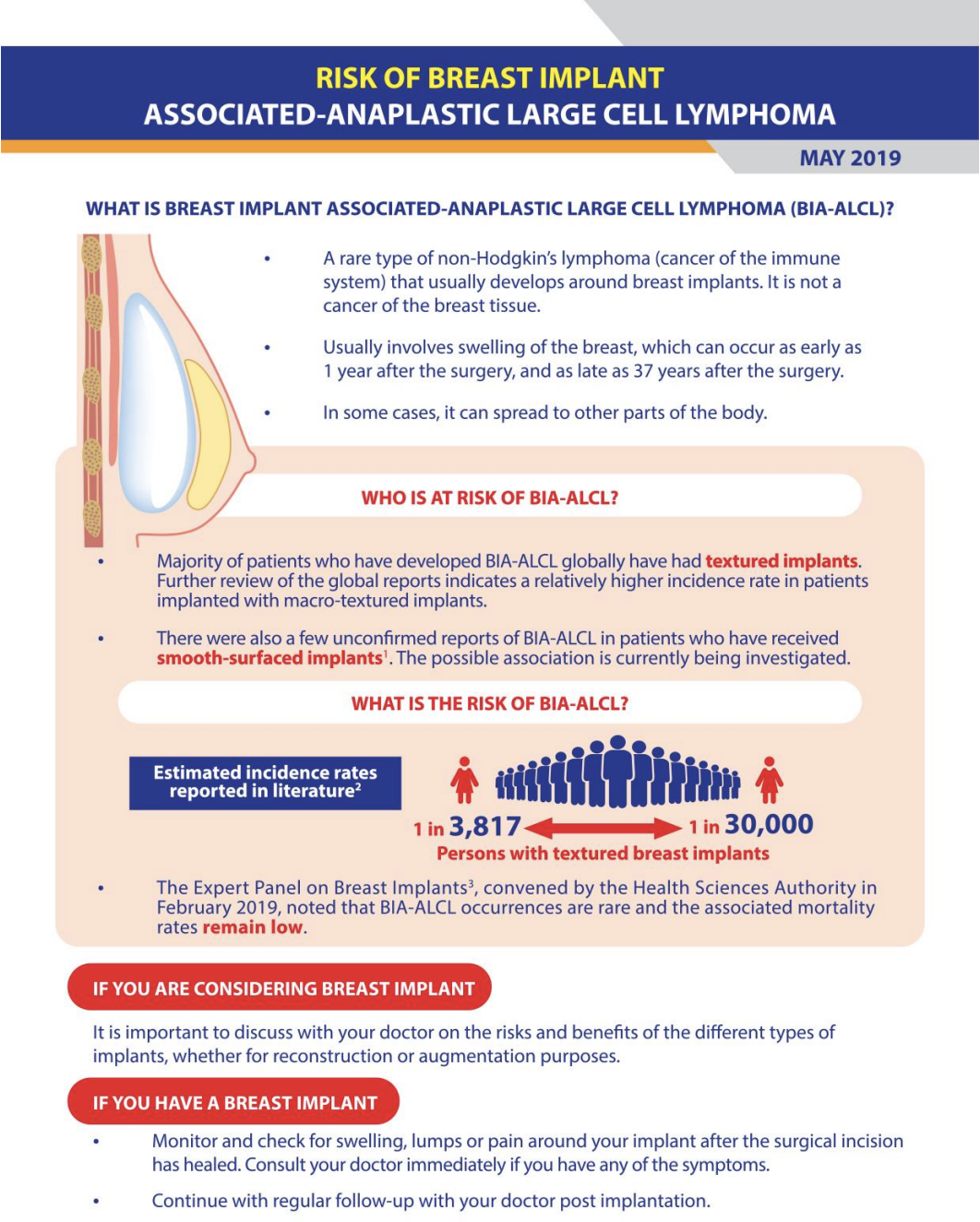 Infographic by HSA on Breast Implant Associated-Anaplastic Large Cell Lymphoma (BIA-ALCL)