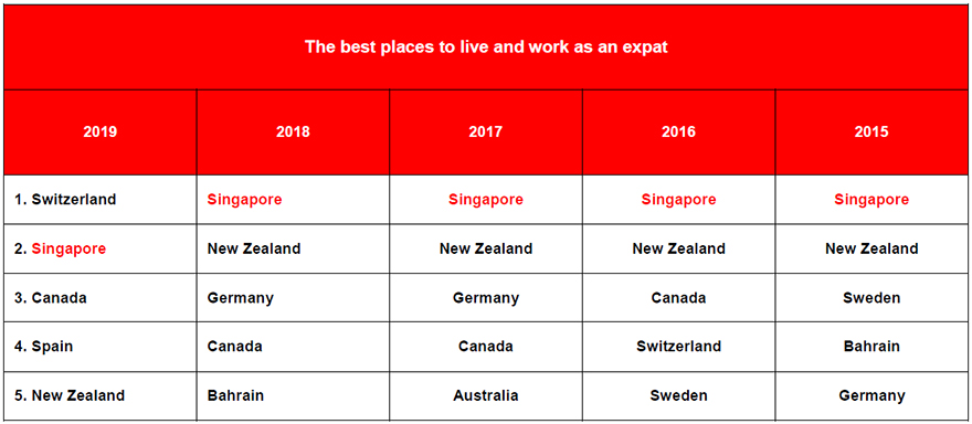 Top 5s in the HSBC Expat's Annual League Table of Best Places to Live and Work 2019.