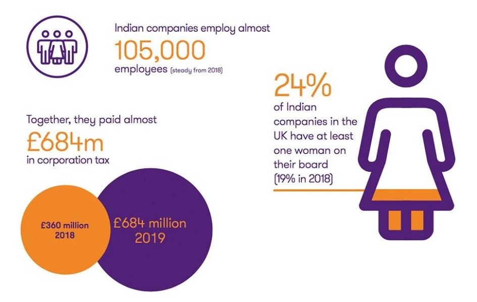 Based on different criteria, 850 firms active in the UK for the past two years or more were shortlisted.