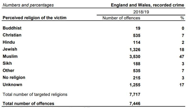 The majority of hate crimes were related to race (76 per cent), while those linked to religion show that 47 per cent affected Muslims, 3 per cent Sikhs (188 incidents), 2 per cent Hindus (114 incidents) and 19 incidents affected Buddhists.