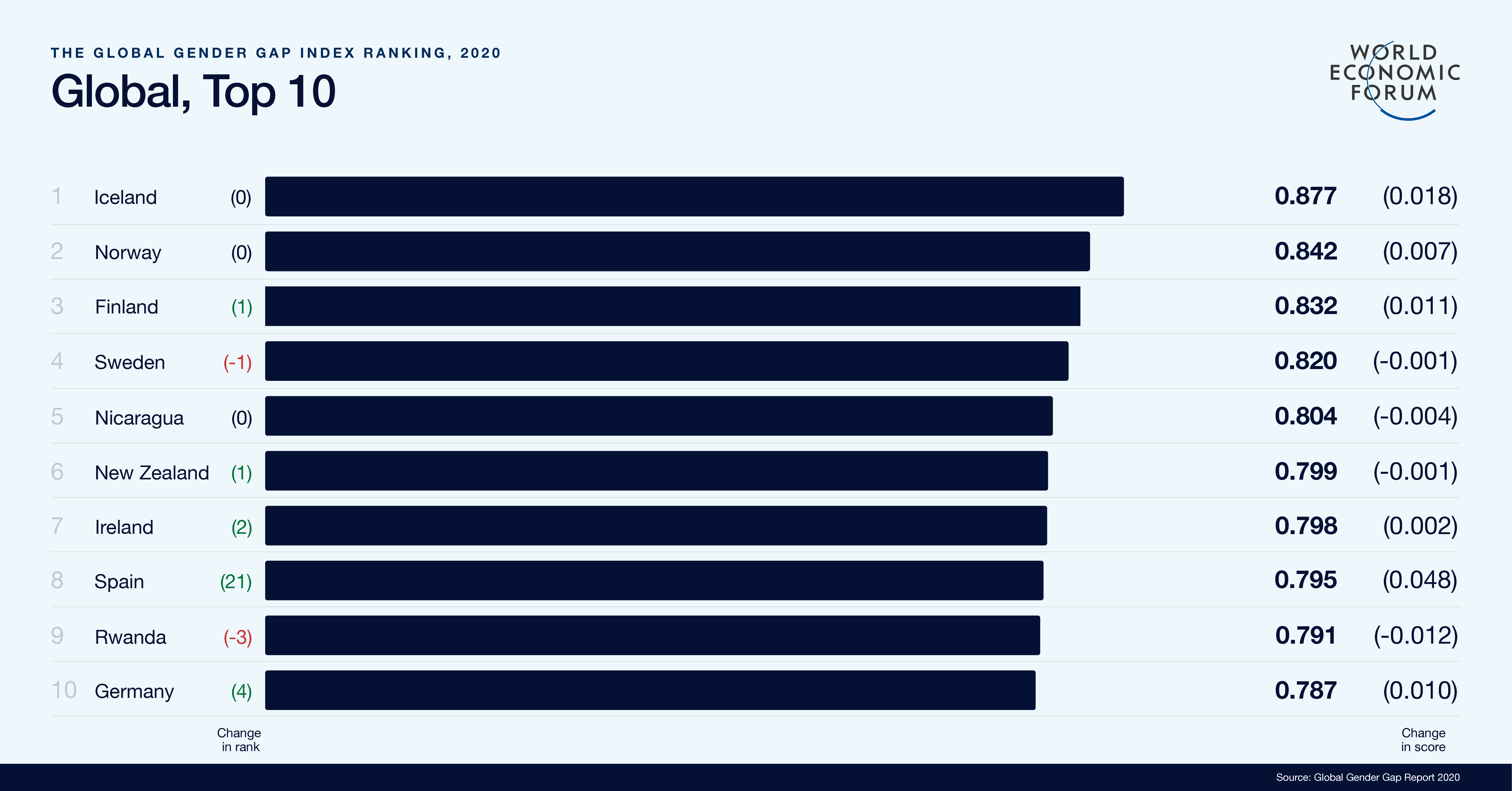Global top ten in gender parity. Table: WEF