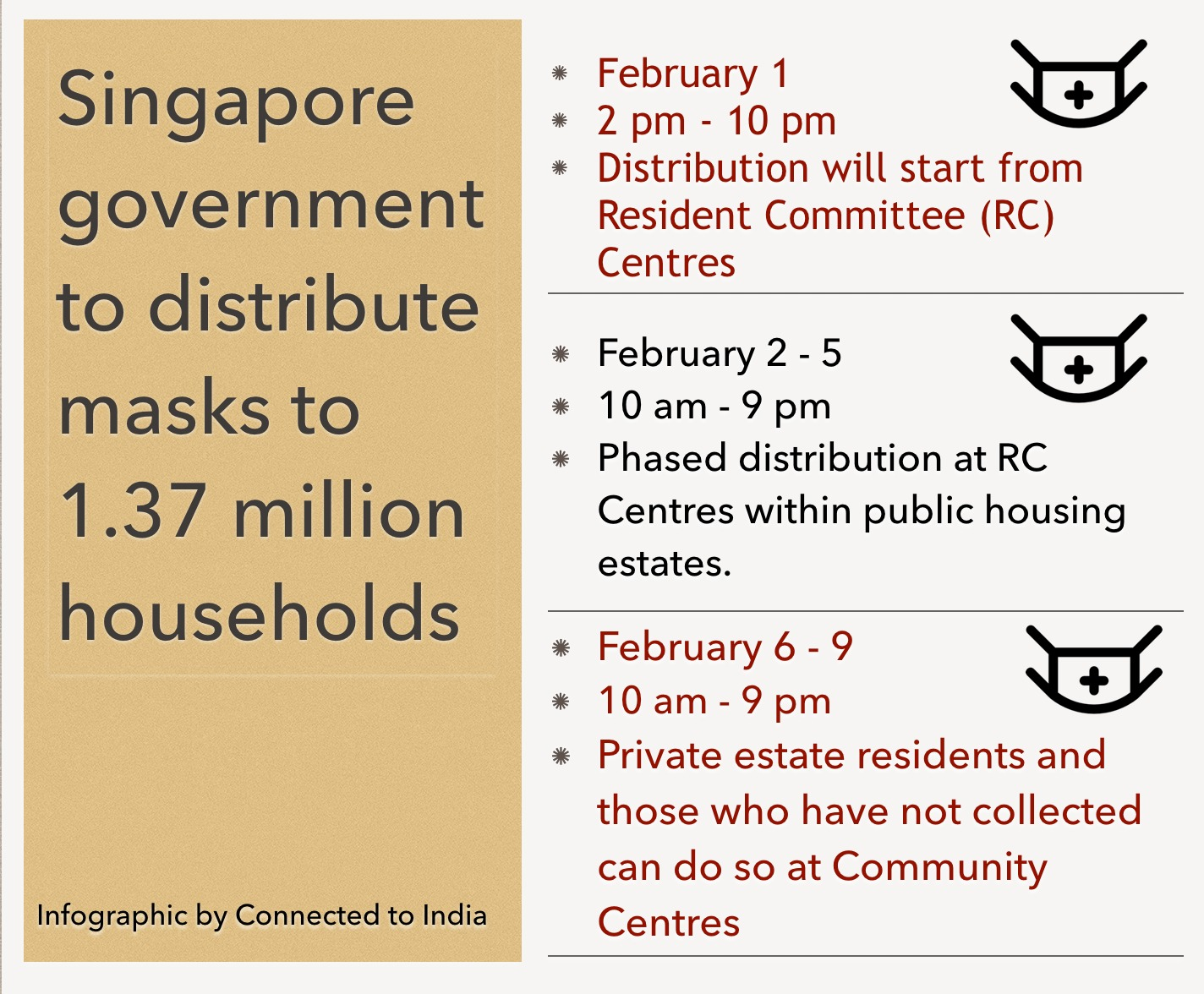 The Singapore government has asked residents to keep checking to stay updated on the progress of distribution. Here's Connected to India's concise infographic to help you do so. Infographic Credit: Connected to India