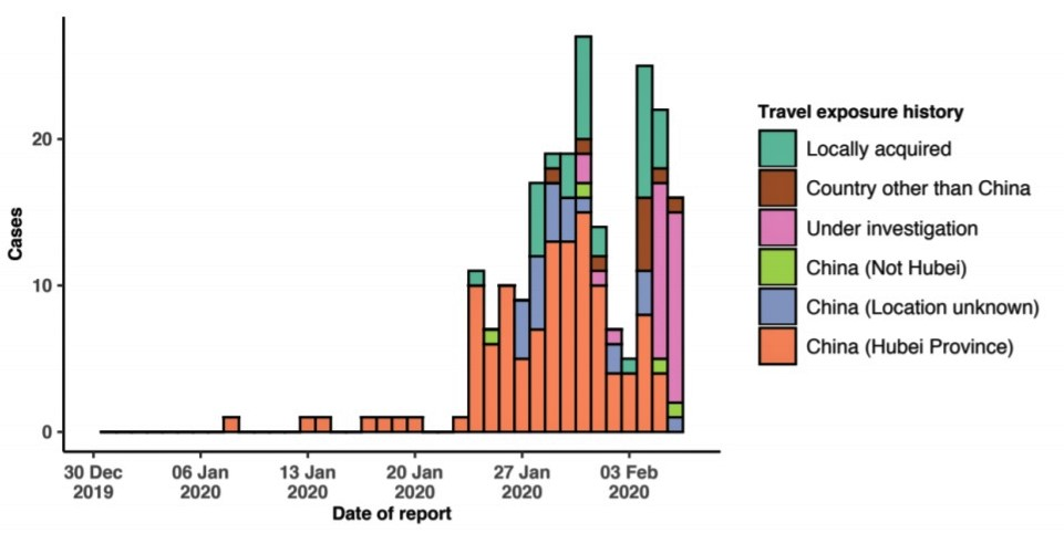 Epidemic curve of 2019-nCoV cases (n=216) identified outside of China, by date of reporting and travel history, 6 February 2020. Graph Courtesy: WHO