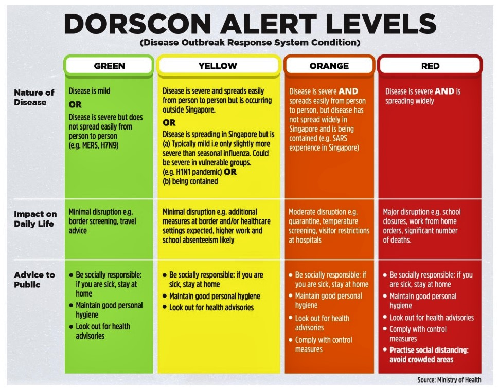 The DORSCON, or Disease Outbreak Response System Condition, is part of Singapore's pandemic preparedness plan that describes the current situation and what has to be done. Table Courtesy: MOH