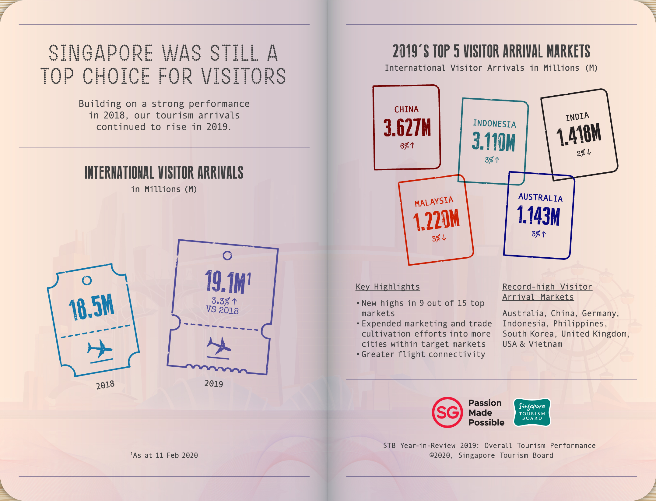 Infographic: Singapore Tourism Board