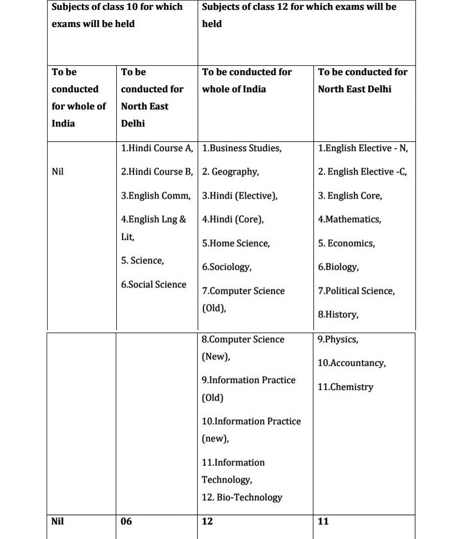As and when the Board is in a position to hold examinations, it shall hold examinations only for these 29 subjects as given in the table. Table Courtesy: CBSE Press Release