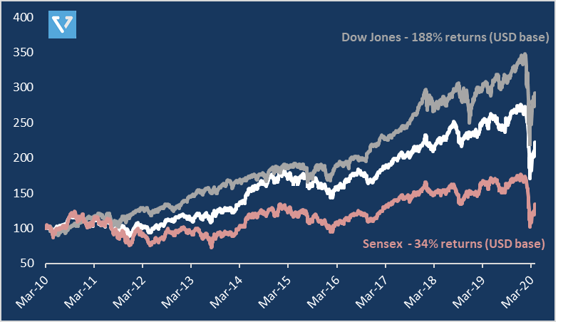 Figure 3: Dow versus the USD version of the Sensex over the last 10 years.