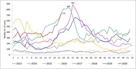 Graph courtesy: NEA