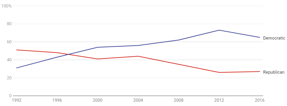 The data above shows that the Asian-American community have voted for the Democats over the last two decades. Courtesy: CNN, New York Times exit polls
