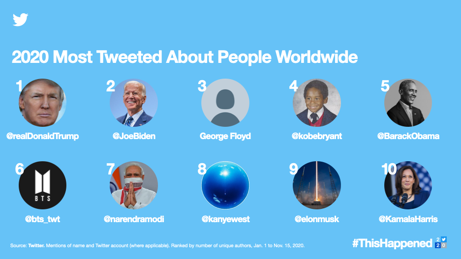Over 700 million Tweets were sent in 2020 about elections around the world and Donald Trump, Joe Biden, Barack Obama, Narendra Modi and Kamala Harris were among the most Tweeted-about global figures.